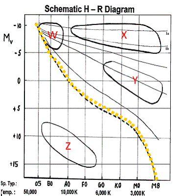 Hertzsprung-Russell Diagrams - Quiz Questions
