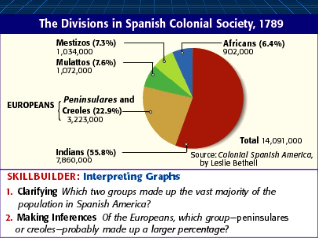 english vs spanish colonization essay