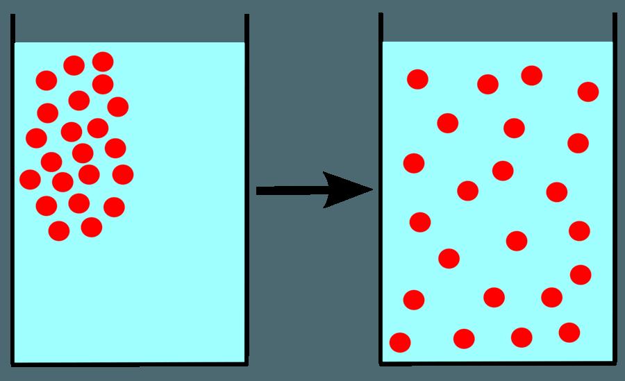 brownian motion diffusion and osmosis