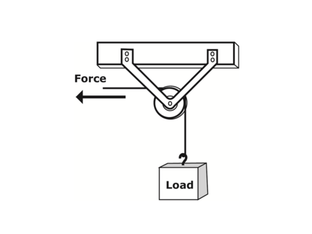 Worksheet preview by denise ridgway blended worksheets wizer the diagram provided shows a fixed pulley system a fixed pulley does not change the amount of effort needed to lift the load but it does change the ccuart Image collections