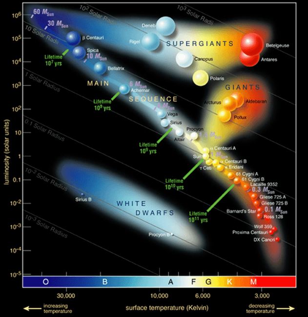 HR Diagram and Life Cycle of Stars   Physics - QuizizzQuizizz