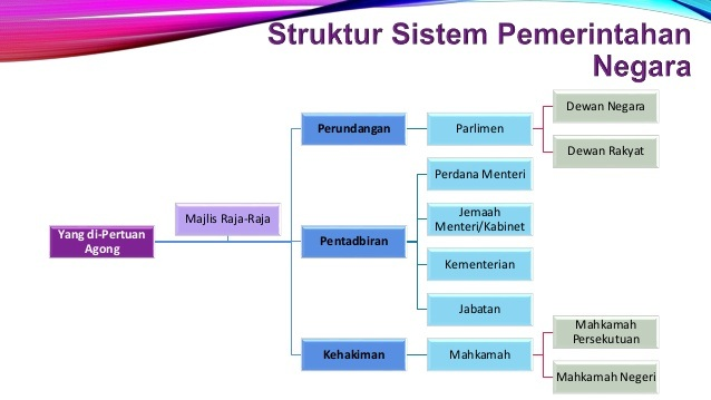 Topik 3 Tugasan Sistem Pemerintahan Negara Quizizz