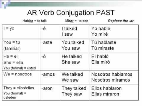 Spanish Ii Ar Verbs In The Preterite Quiz Quizizz