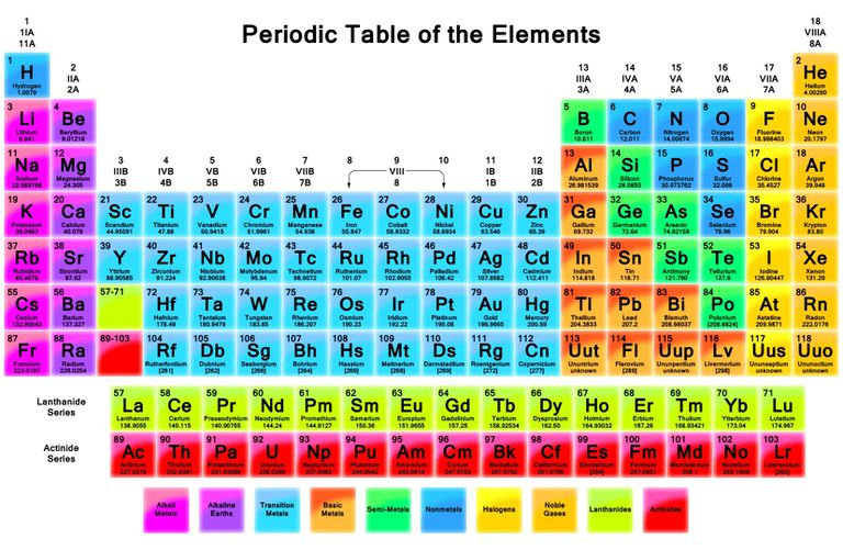 Physical Science Ch 5 The Periodic Table Quiz Quizizz