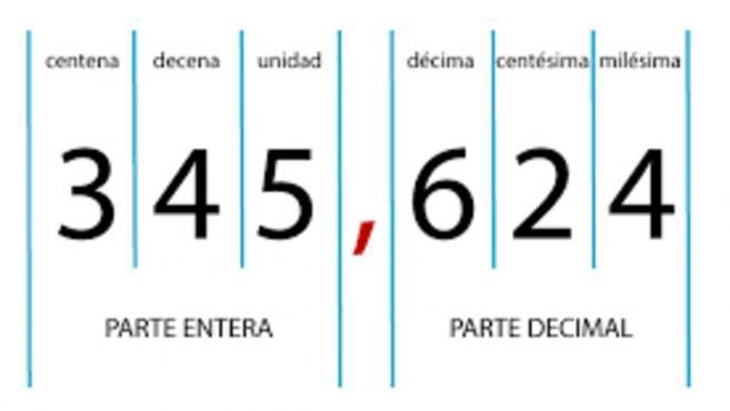 Numeros enteros y decimales