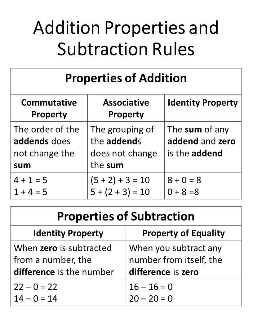 Properties Of Addition And Rules Of Subtraction Quizizz Quizizz adding and subtracting
