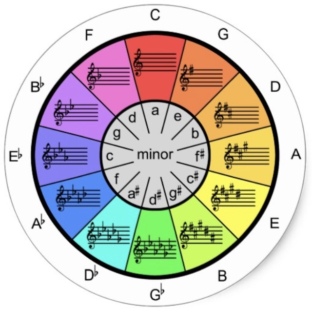 Key Signatures | Music Quiz - Quizizz