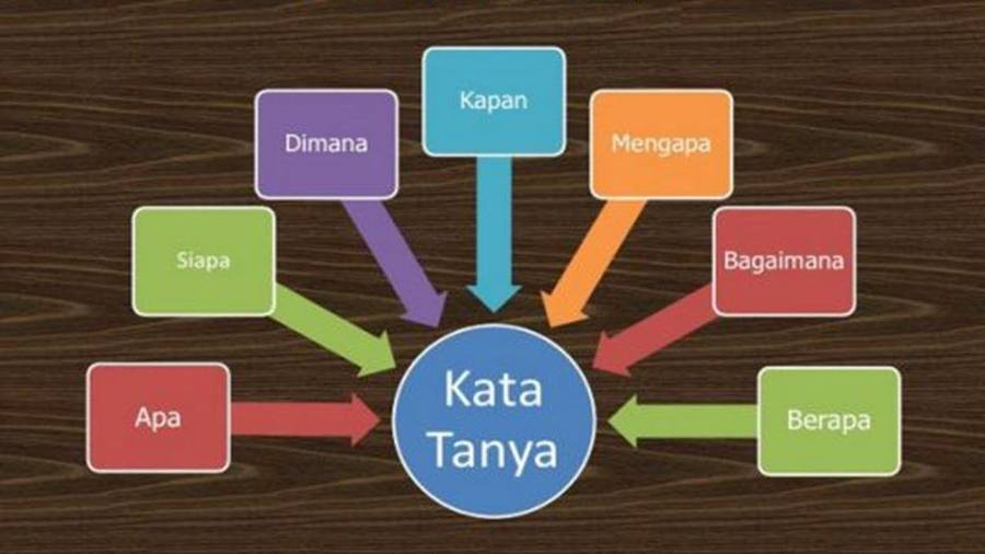 Kata Tanya Bahasa Indonesia Kelas 6 Other Quizizz