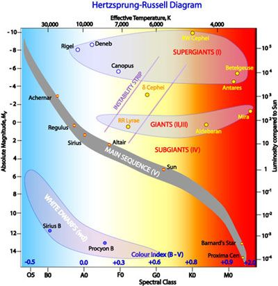 Hertzsprung-Russell Diagram   Astronomy Quiz - QuizizzQuizizz