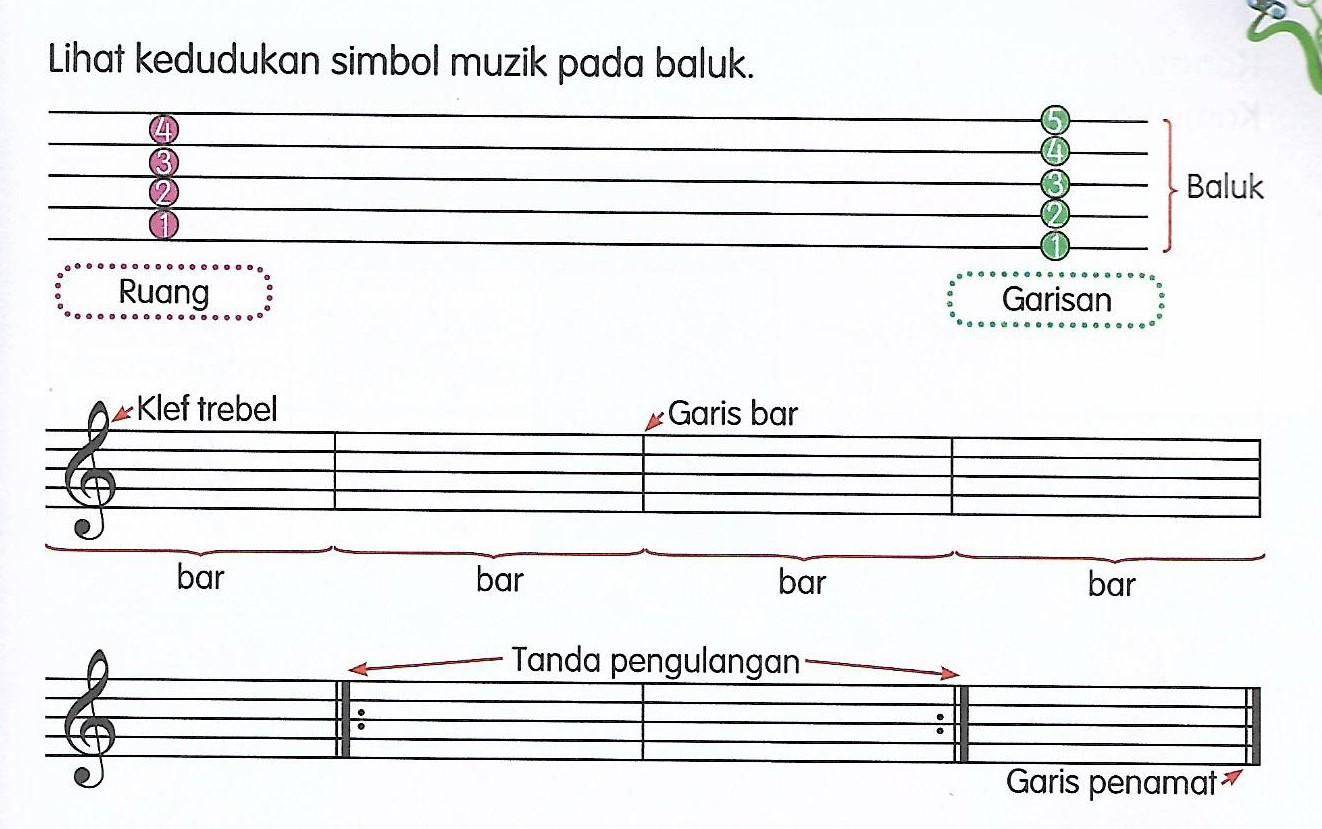 Pendidikan Muzik Thn 4 Teori Asas Muzik Not Muzik Quizizz