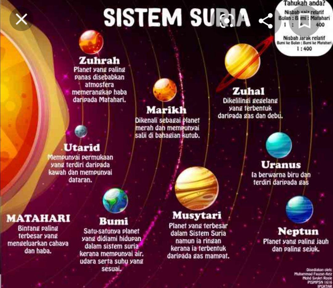 Bab 12 Sistem Suria Science Quiz Quizizz