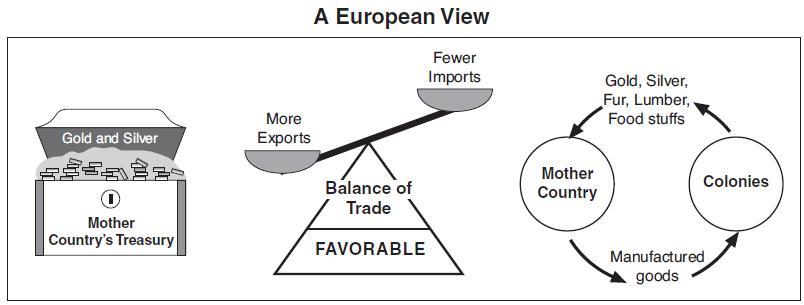 Mercantilism and Capitalism | World History Quiz - Quizizz