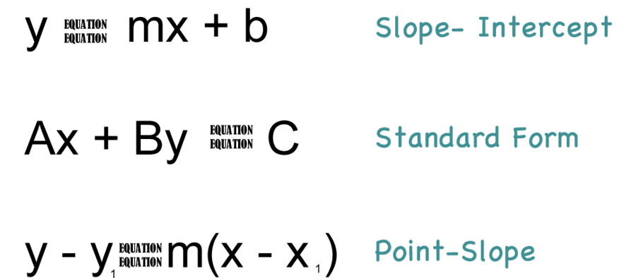 point slope form slope intercept form standard form  Slope-Intercept Form, Point-Slope Form, Standard Form Quiz ...