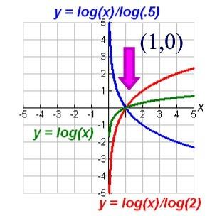 Logarithms | Algebra II Quiz - Quizizz
