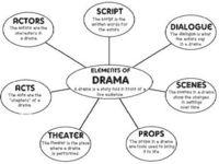 Elements of Drama - Vocabulary | Drama Quiz - Quizizz