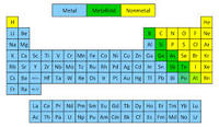 metals nonmetals and metalloidsdraft