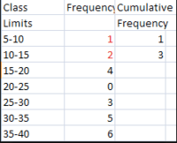 Frequency Table and Cumulative Frequency Quiz - Quizizz