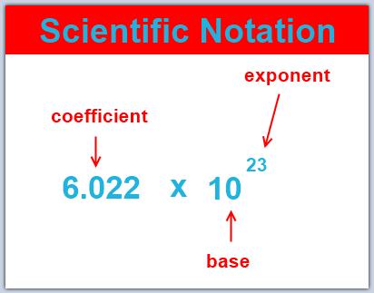 Scientific notation (practice)   Khan Academy