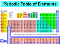 elements and periodic table unit testdraft - Periodic Table Unit Test