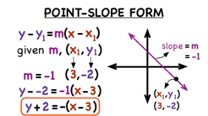 what does point slope form look like  Point- Slope and Standard Form | Pre-algebra Quiz - Quizizz