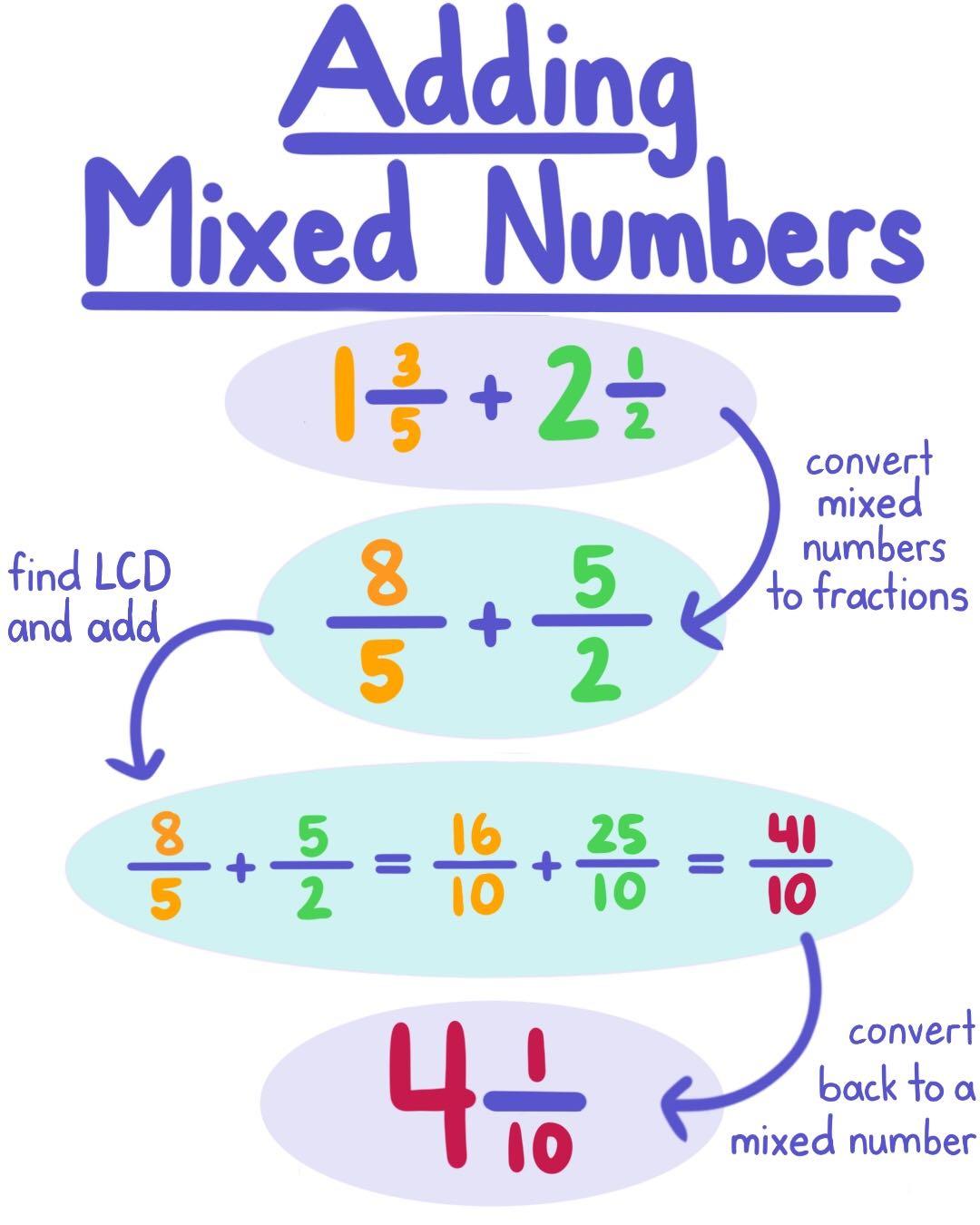 Adding Integers Digital Quiz Video Adding Integers Google Forms Math Resources