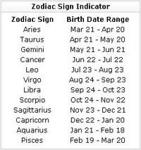 Zodiac Quizzes