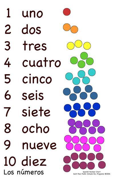 Los Numeros 1-10 | Spanish - Quizizz