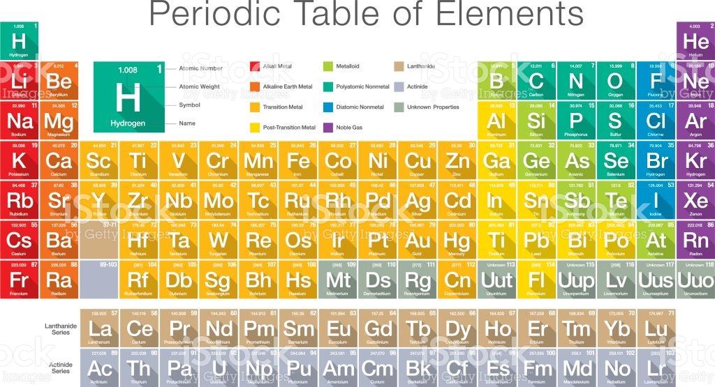 Jadual Berkala Form 4 Periodic Table Quiz Quizizz