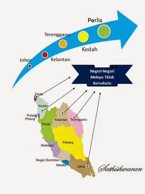 Latar Belakang Negeri Negeri Melayu Tidak Bersekutu Quiz Quizizz