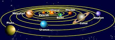 Sistem Suria Quiz Quizizz