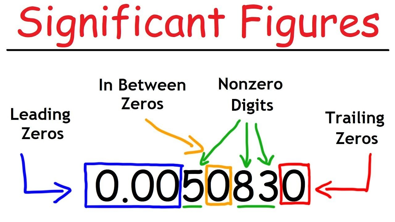 Significant Figures Practice Sheet (Answer Check) - Quizizz With Regard To Significant Figures Worksheet Chemistry