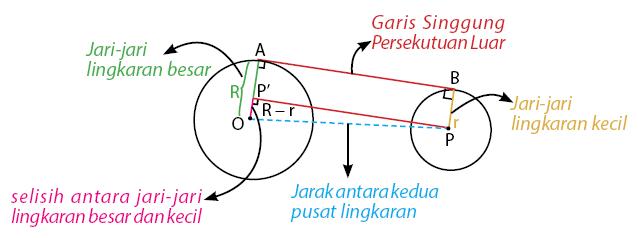 Garis Singgung Lingkaran Mathematics Quiz Quizizz