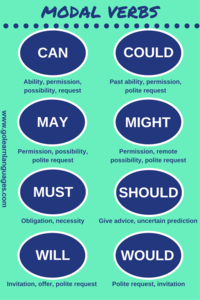 modal verbs | Grammar Quiz - Quizizz